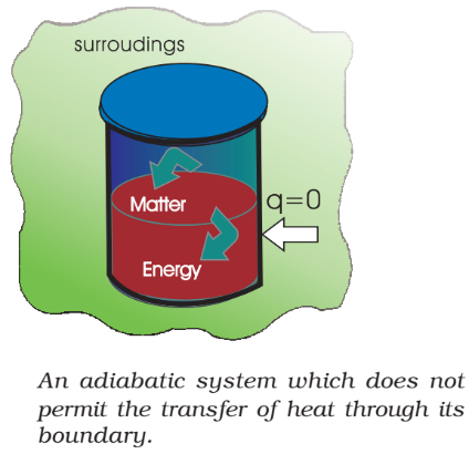 A adiabatic system which does not permit the transfer of heat through its boundary