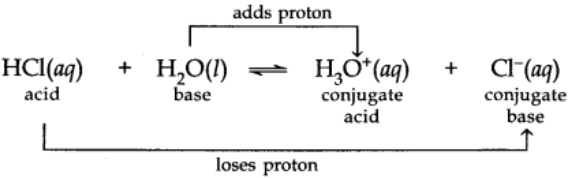 Acid and Base as Conjugate Pairs
