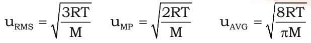 Molecular Distribution of Speeds (Max well Boltzmann Distribution)
