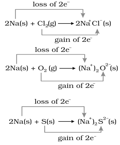 Redox Reactions in terms of Electron Transfer Reactions