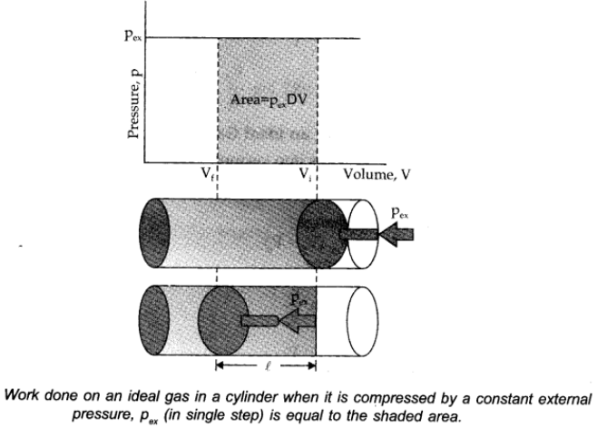 Work done on an idea gas in a cylinder when it is compressed by constant pressure is equal to shaded area.