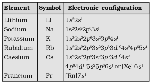 Electronic Configuration of Alkali Metals