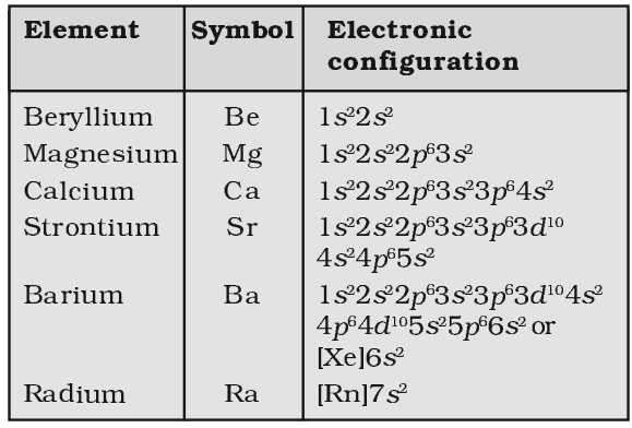 Electronic configuration of alkaline earth metals