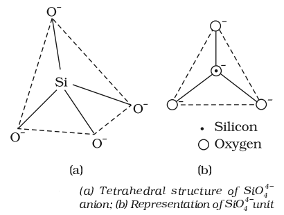 Tetrahedral Structure of Silicates