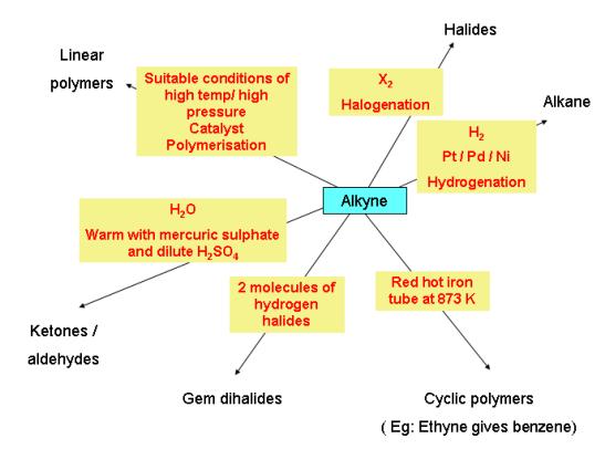 Chemical properties of Alkyne