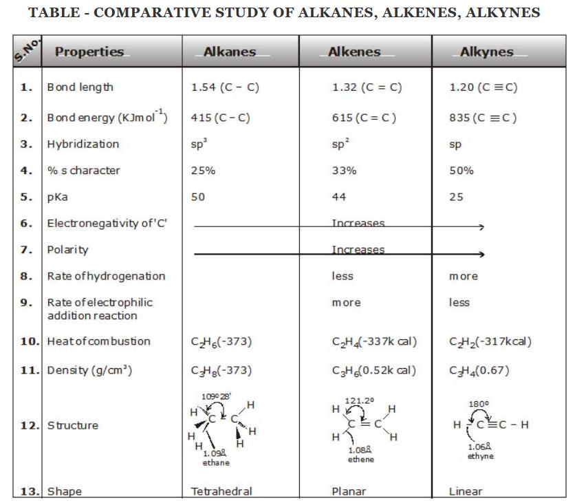 Comparative Study of Alkanes, Alkenes, Alkynes