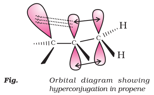 Orbital Concept of Hyperconjugation